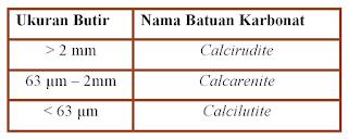 Klassifikasi Batuan Karbonat : Grabau 1904, Folk 1959, Dunham 1962, Embry&Klovan 1971