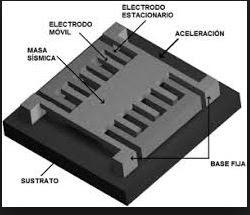 Arduino:COMO FUNCIONA UN ACELERÓMETRO