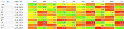 2013 250 day correlation between ETFs: EEM, EFA, FXI, IEF, IYR, SHY, SPY, TIP, UUP, and XLV