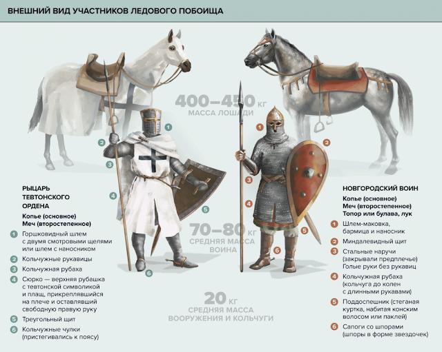 Рыцарь и воин Ледовое побоище Александра Невского в картинках по версии ТАСС