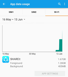 SHAREit app data usage