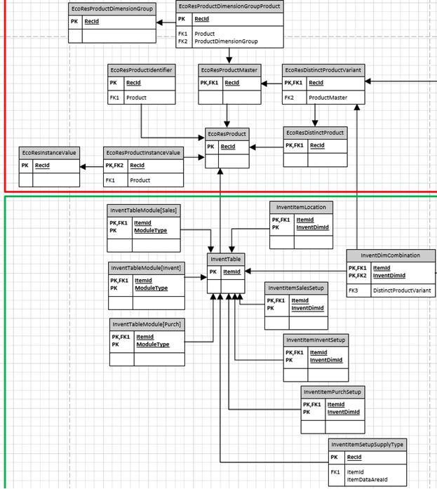 Dynamics AX 2012 Data Import using X++
