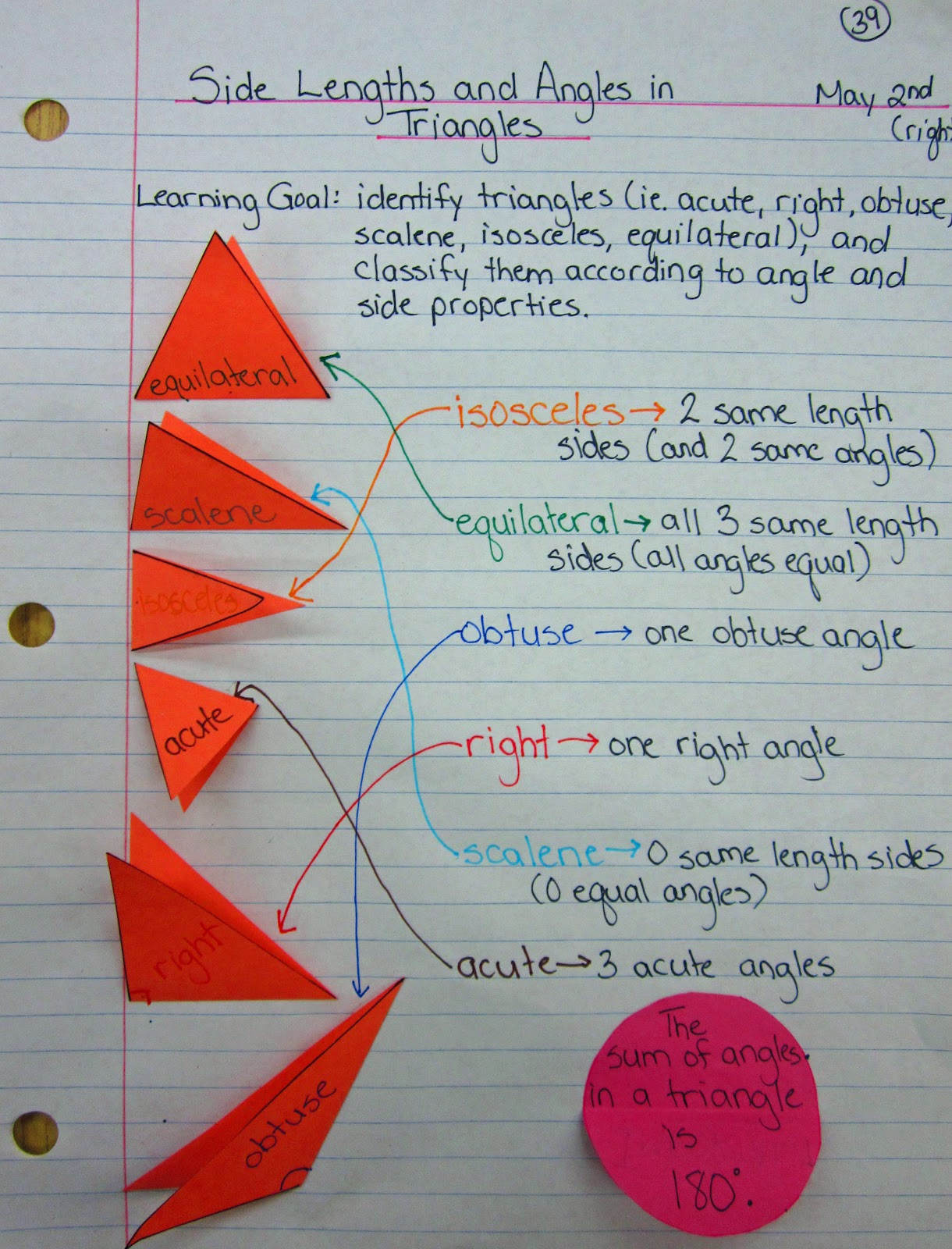 Different Types Different Types Triangles