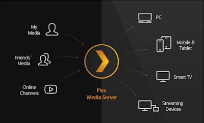 Instalar y configurar  Plex Media Server