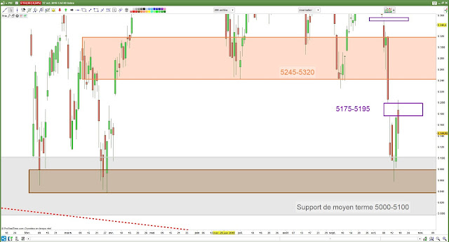 Analyse chartiste cac40 [17/10/18]