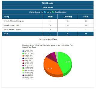 West Bengal Lok Sabha Election 2019
