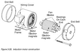 AC Motor-Construction ~ Electrical Energy