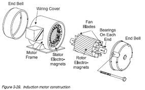 Ac Motor Construction Electrical Energy