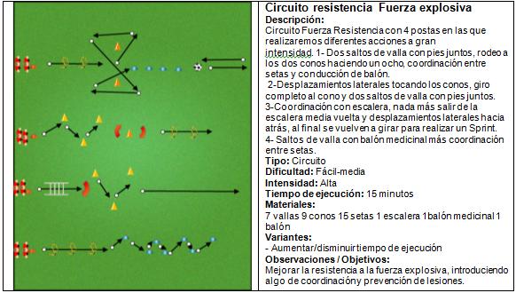 Circuito Fuerza Resistencia : Sesiones de fútbol andrés velar muñoz circuito