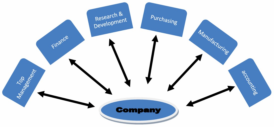 internal company environment analysis Free essays on ford internal environment analysis use our research documents to help you learn 1 - 25.