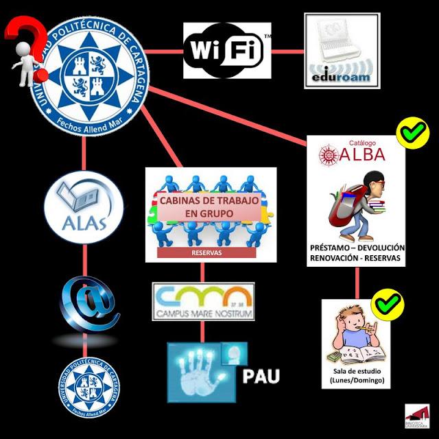 Servicios de la BUMU ofertados a la comunidad UPCT.