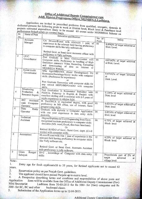 Edu Academy, Ludhiana: Govt Jobs @ MGNREGA Ludhiana
