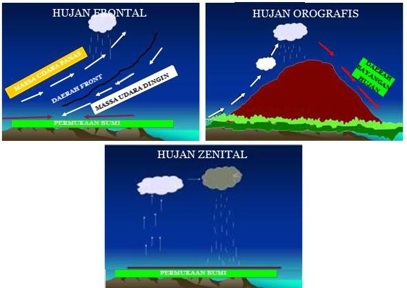 Jenis Jenis Hujan di Indonesia
