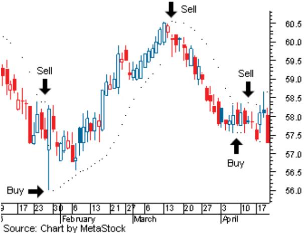 contoh-contoh sinyal perdagangan