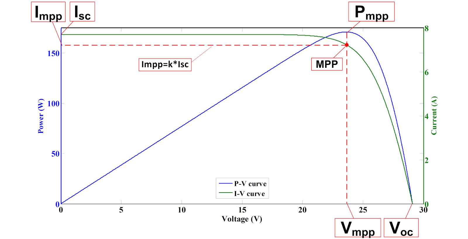 How offline MPPT works ? - PV educator