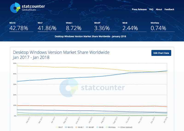 Desktop Windows Version Market Share Worldwide - January 2018 Win10