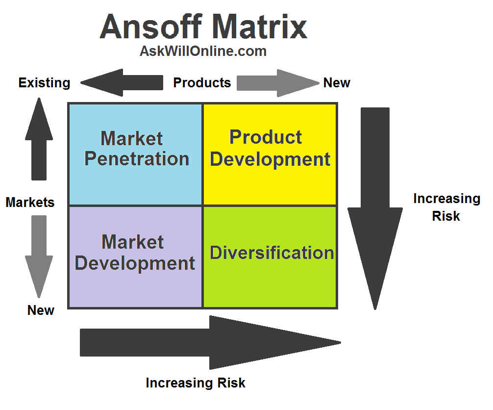 Understanding ansoff 39 s matrix ask will online for Company product development