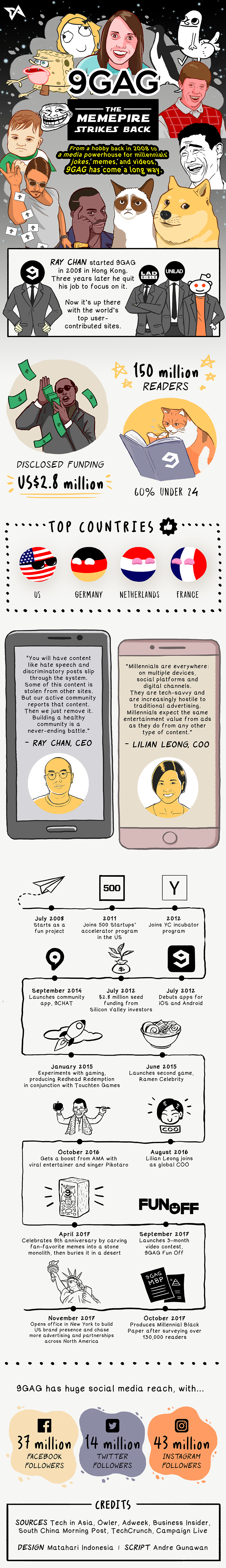 9Gag: From Memes to Media Empire - #Infographic