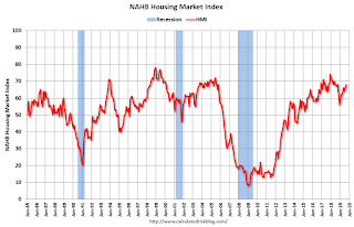"NAHB: ""Builder Confidence Hits Yearly High in September """
