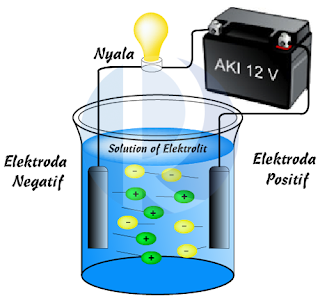 Larutan Elektrolit Dan Nonelektrolit Kumpulan Rumus