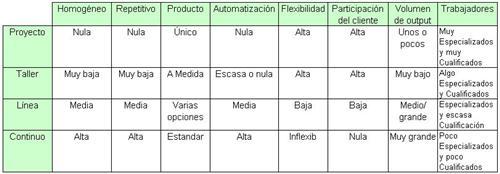tablas-caracteristicas-configuraciones-productivas