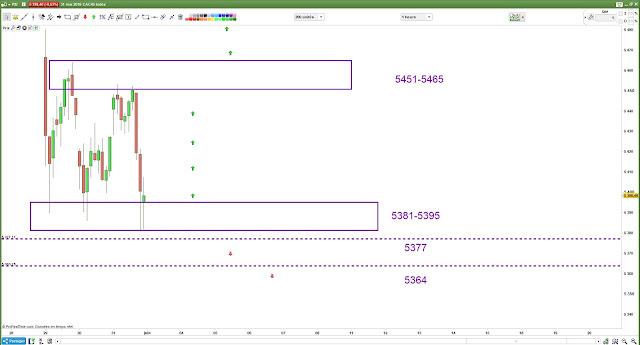 Plan de trade cac40 $cac 01/06/18
