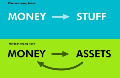 Pola Fikir Keuangan Orang kaya, mengolah uang menjadi banyak