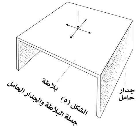 الحوائط الحاملة التعريف والمكونات والمميزات والعيوب
