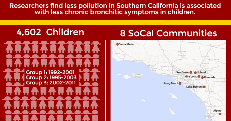 Thumbnail for New Research published from the CHS: Less pollution = improvement in children's respiratory health