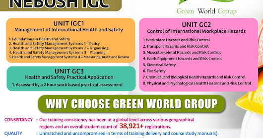 Why study the Occupational Safety & Health NEBOSH IGC course in Bangalore at Green World Group?