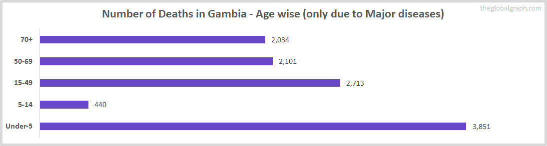 Number of Deaths in Gambia - Age wise (only due to Major diseases)