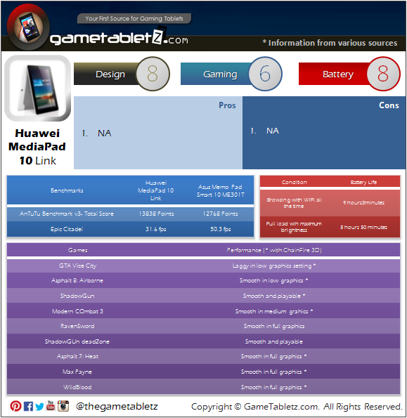 Huawei MediaPad 10 Link benchmarks and gaming performance