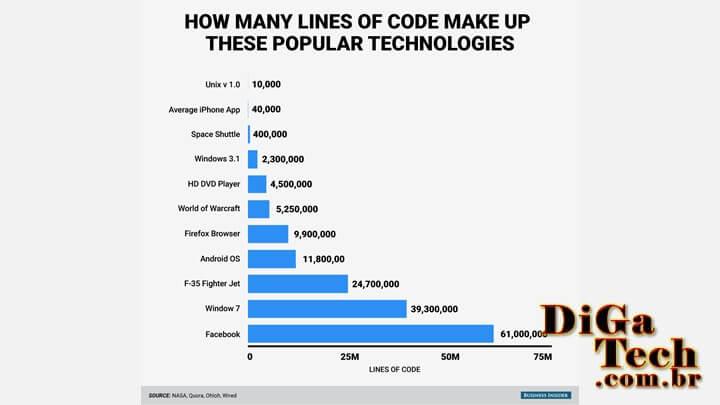 Gráfico quantidade linhas códigos serviços
