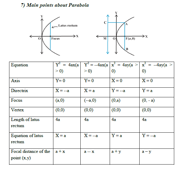 axis,directirx,focus,vertex,length of latus rectum,equation of latus rectum,foci of elipse,hyperbola,parabola,