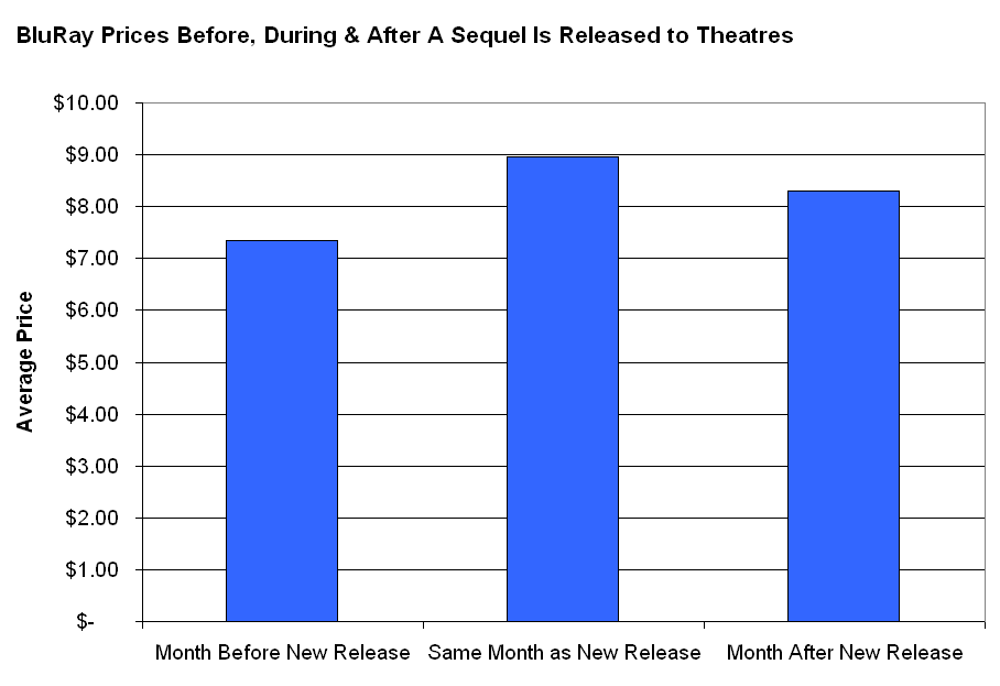 Movie Sequels Increase DVD & BluRay Prices of Original Movies