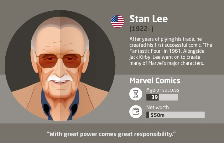 8 Successful Entrepreneurs Who Started Late in Life (Infographic)