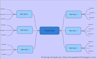 Mindmap created with LibreOffice Draw