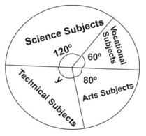 BECE 2002 (July) Mathematics (Maths) Paper 1 Objectives