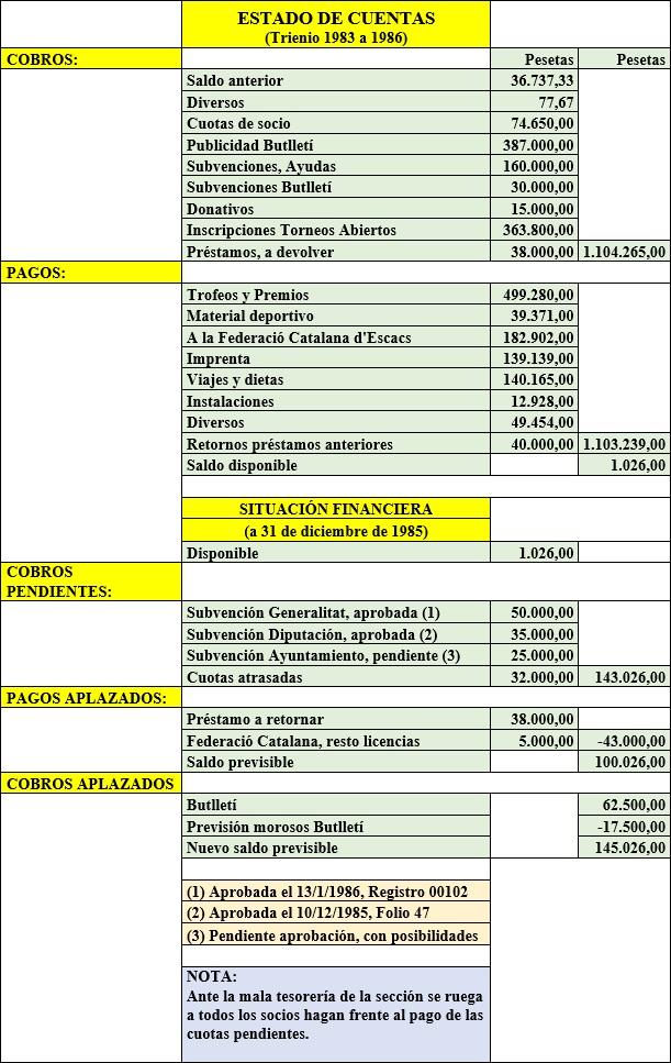 Detalle de las cuentas del período 1983/1985