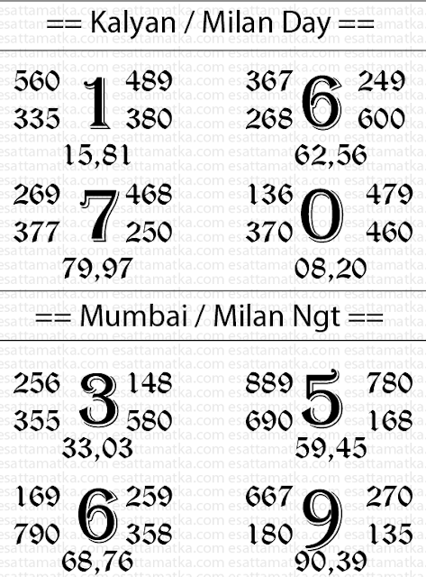 Satta Matka Result Chart For (12-August-2015) Trick For Kalyan & Mumbai & Milan Day Night Matka