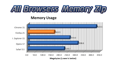 All Browsers Memory Zip