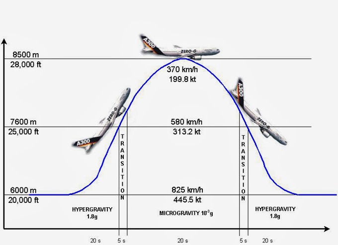 Since 2003, the A300 Zero-g is used by +European Space