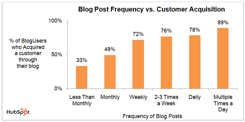 Blog Post Frequency vs Customer Acquistion