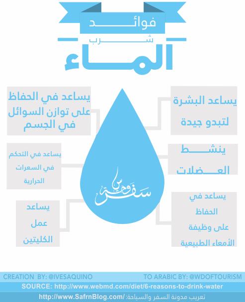 انفوجرافيك: فوائد شرب الماء