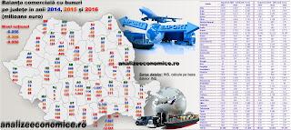 Topul județelor după exporturi și importuri