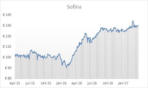 Sofina dividend 2017