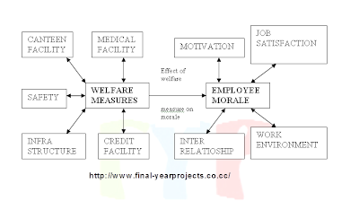 MBA project on Employee Walfare