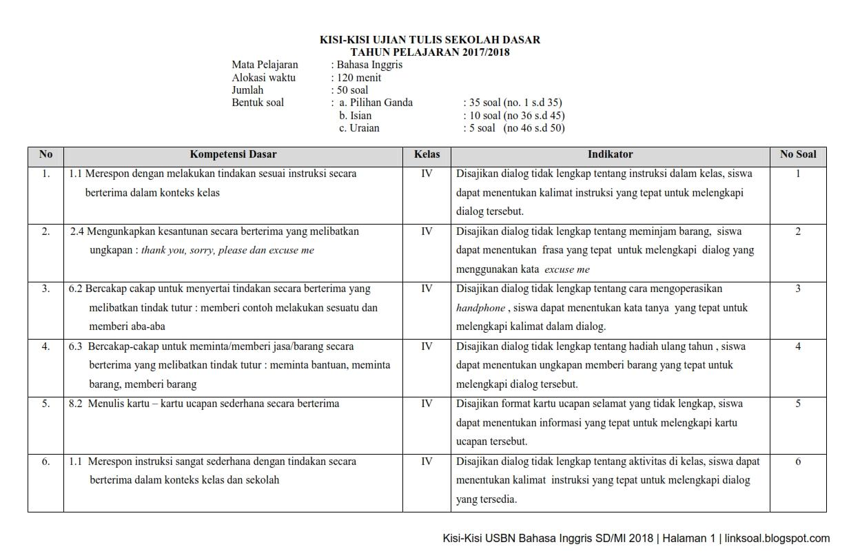 Download Kisi-Kisi Ujian Sekolah / Usbn Pkn Sd/Mi Tahun ...