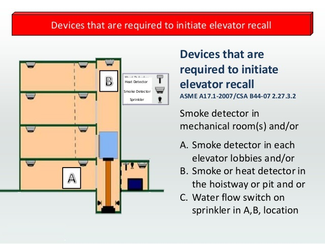 Arindam Bhadra Fire Safety Heat Detector Required For The Elevator Pit