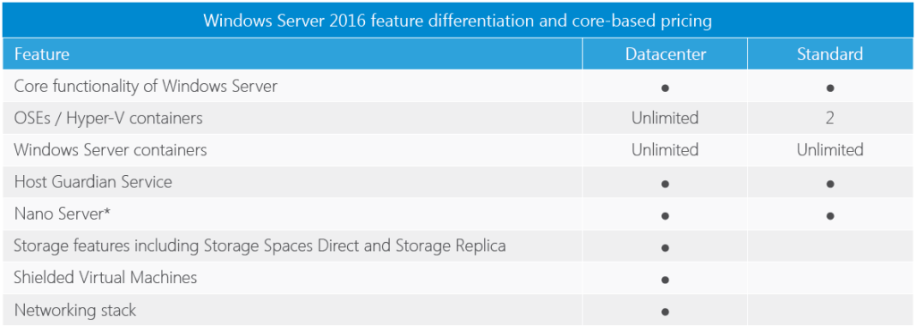 Windows Server 2016 Datacenter discount